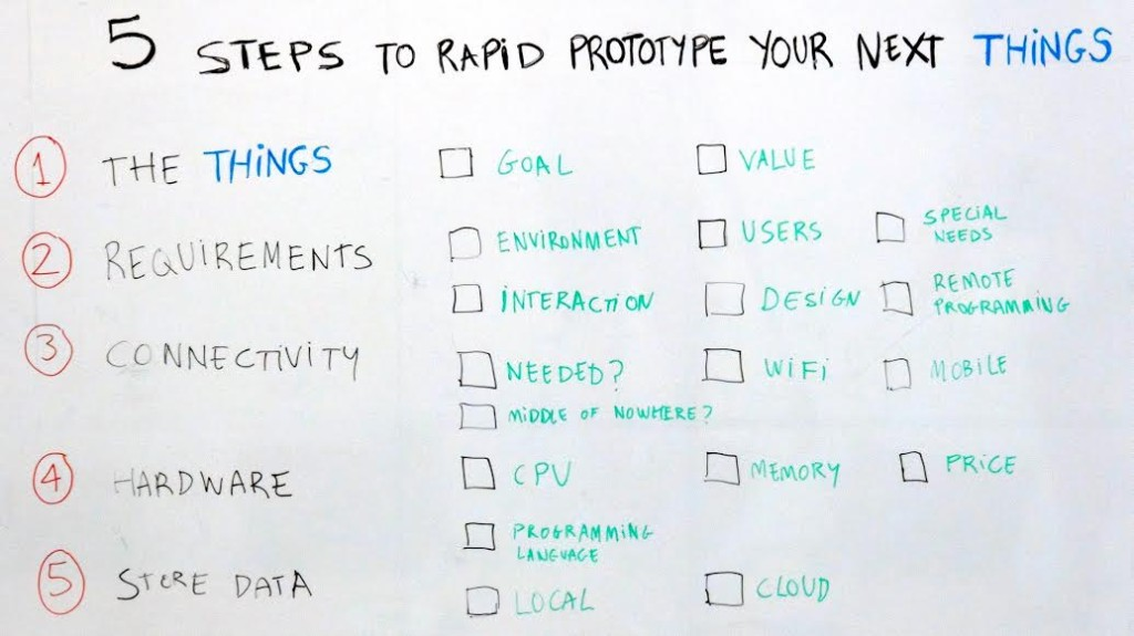 5 steps to rapid prototype your next things