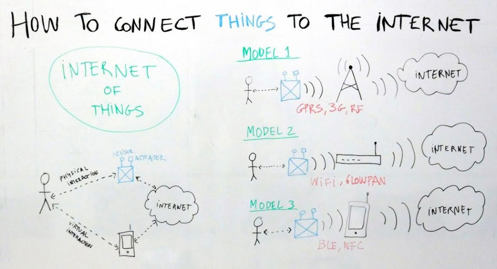Whiteboard of how to connect things to the Internet #iotFriday