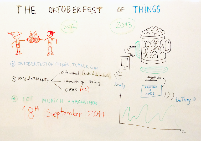 Oktoberfest of Things whiteboard
