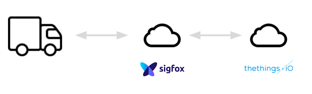 Sigfox downlink with thethings.iO