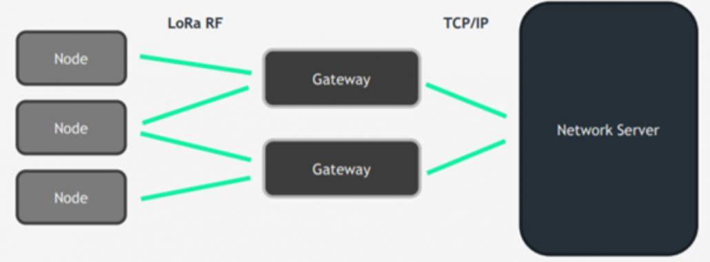 How to integrate LoRa with thethings.iO IoT platform - topology 1030x380 - How to integrate LoRa with thethings.iO IoT platform