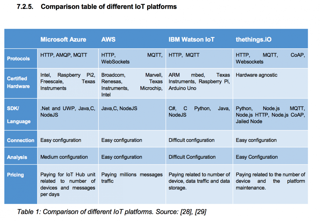 - table comparing iot platforms 1030x714 - Benchmark IoT platforms for Sigfox products